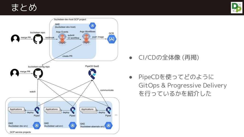 ● CI/CDの全体像 (再掲) ● PipeCDを使ってどのように GitOps & Pro...
