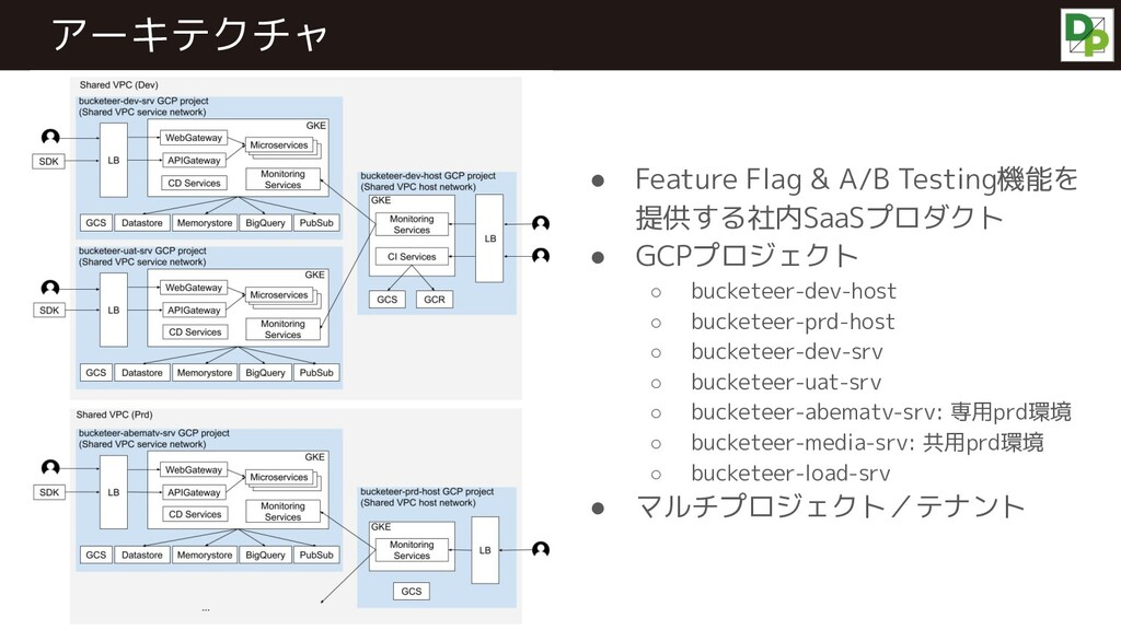 ● Feature Flag & A/B Testing機能を 提供する社内SaaSプロダクト...