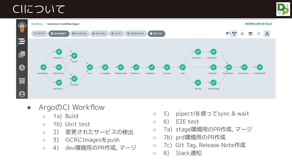 ● ArgoのCI Workflow ○ 1a) Build ○ 1b) Unit test ○...