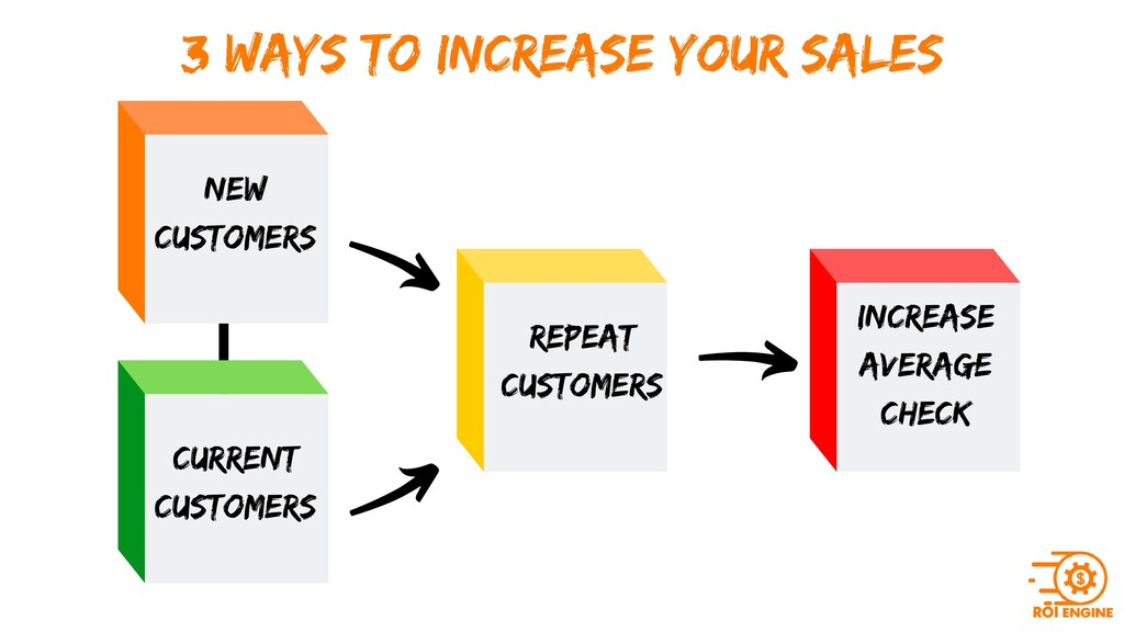 3 WAYS TO INCREASE YOUR SALES New customers rep...