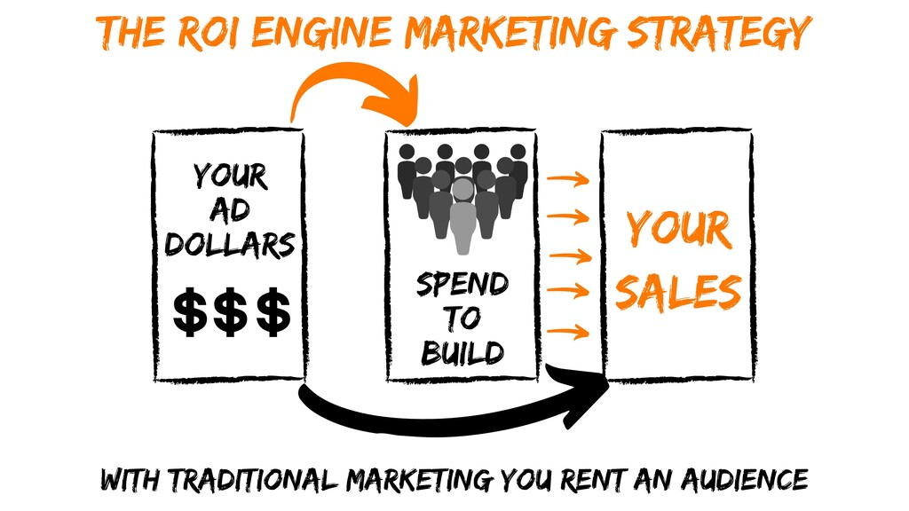 Your SALES Your Ad Dollars With Traditional Mar...
