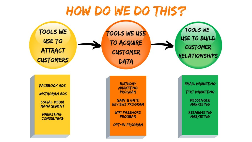 TOOLS WE USE TO ATTRACT CUSTOMERS TOOLS WE USE ...