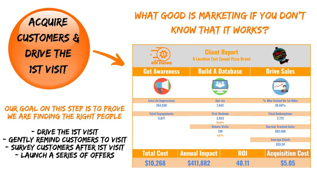 ACQUIRE CUSTOMERS & DRIVE THE 1ST VISIT WHAT GO...