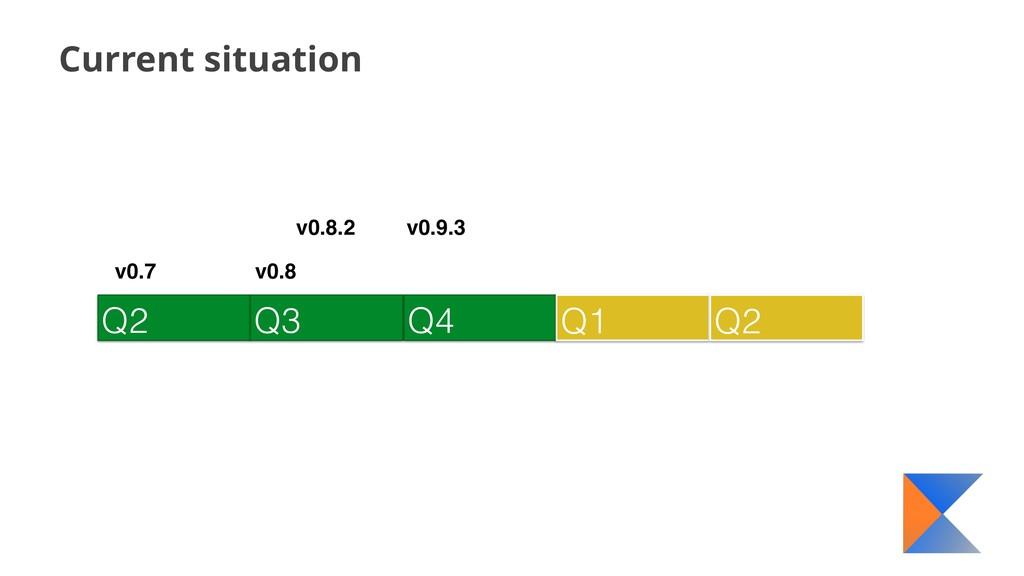 Current situation Q2 Q3 Q4 Q1 Q2 v0.7 v0.8 v0.8...