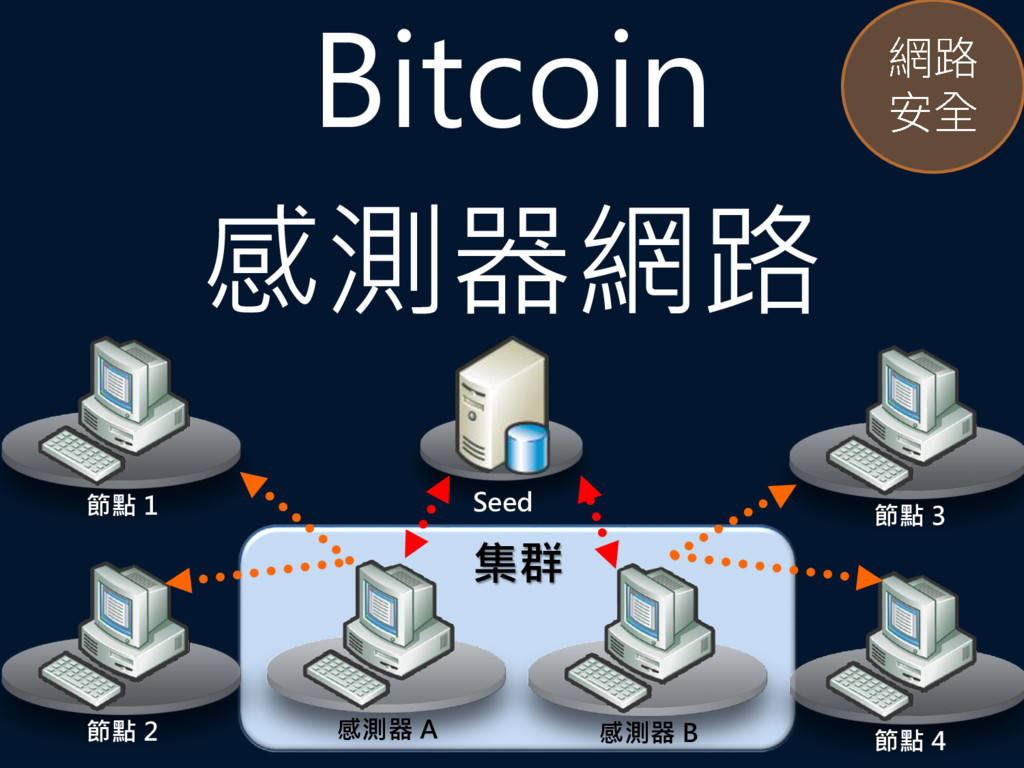 Bitcoin 感測器網路 Seed 集群 感測器 B 感測器 A 節點 1 節點 2 節點 ...