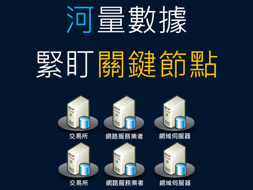 河量數據 緊盯關鍵節點 交易所 網路服務業者 網域伺服器 交易所 網路服務業者 網域伺服器