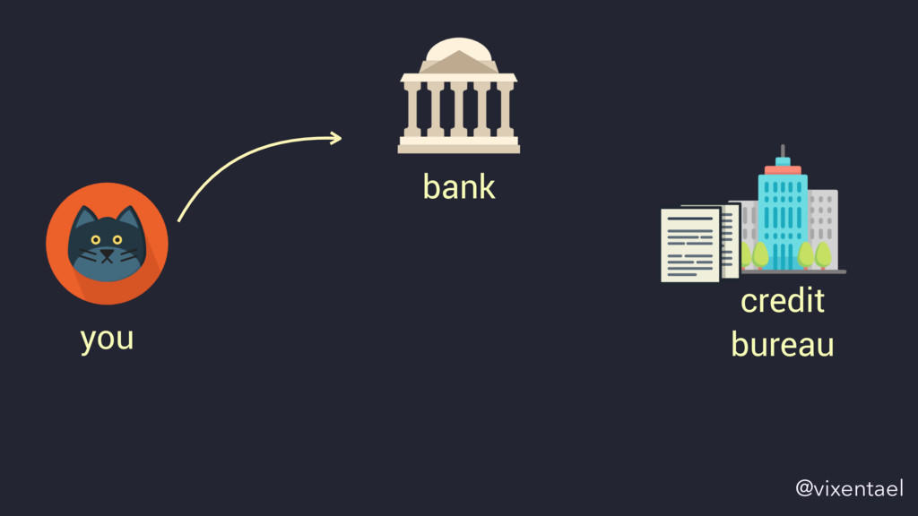 you bank credit bureau @vixentael