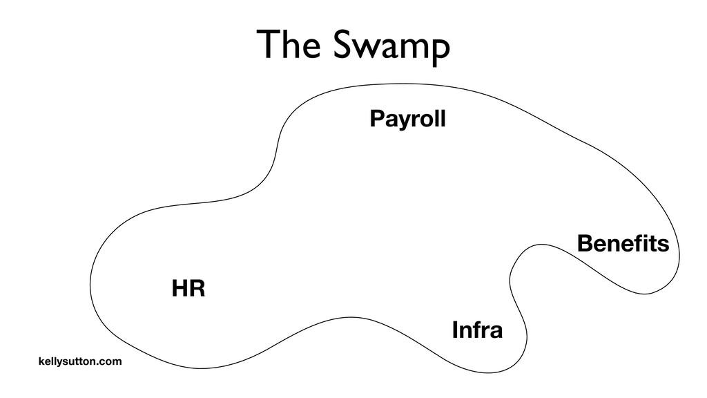 The Swamp Payroll HR Benefits Infra kellysutton....