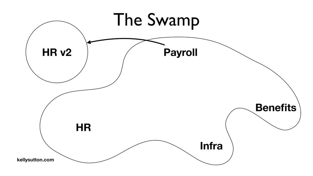 The Swamp Payroll HR Benefits Infra HR v2 kellys...