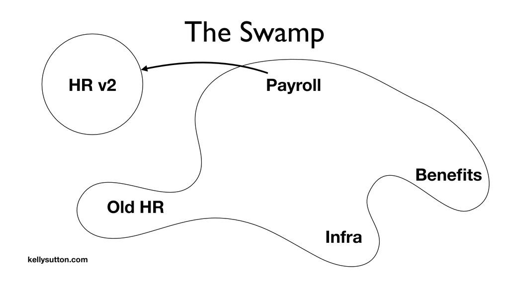 The Swamp Payroll Old HR Benefits Infra HR v2 ke...
