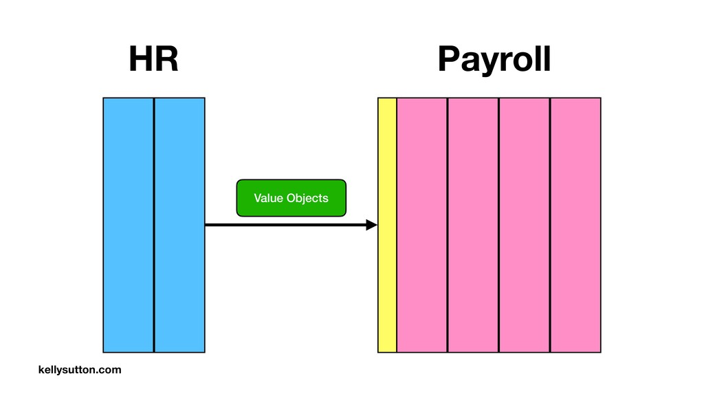 Value Objects HR Payroll kellysutton.com