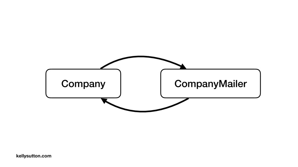 Company CompanyMailer kellysutton.com