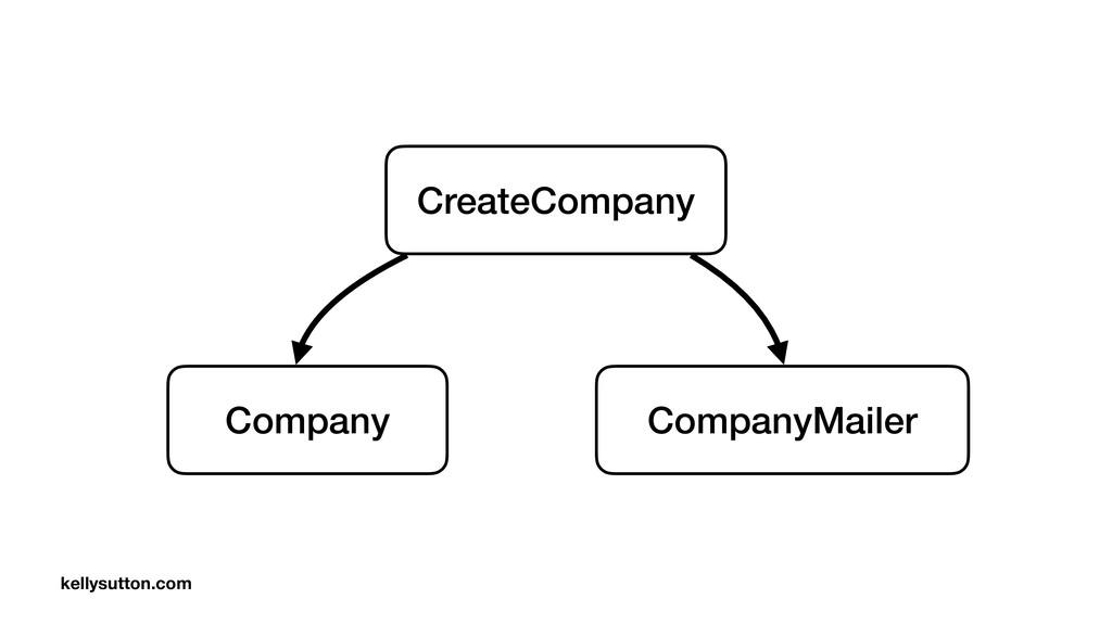 Company CompanyMailer CreateCompany kellysutton...
