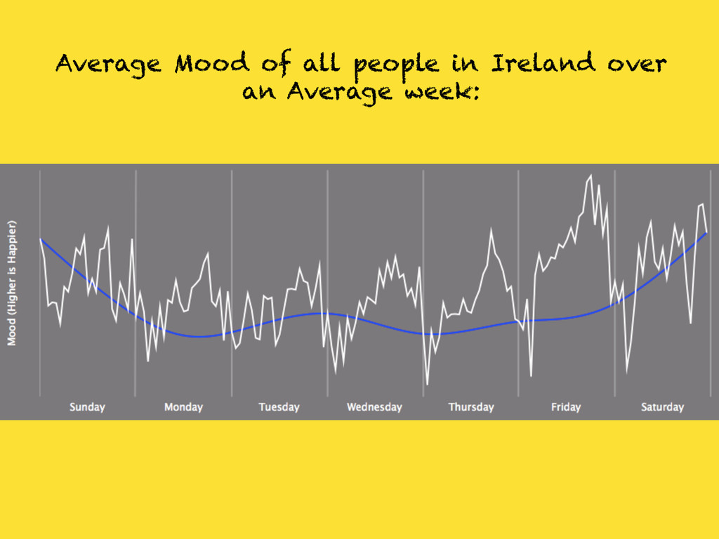 Average Mood of all people in Ireland over an A...