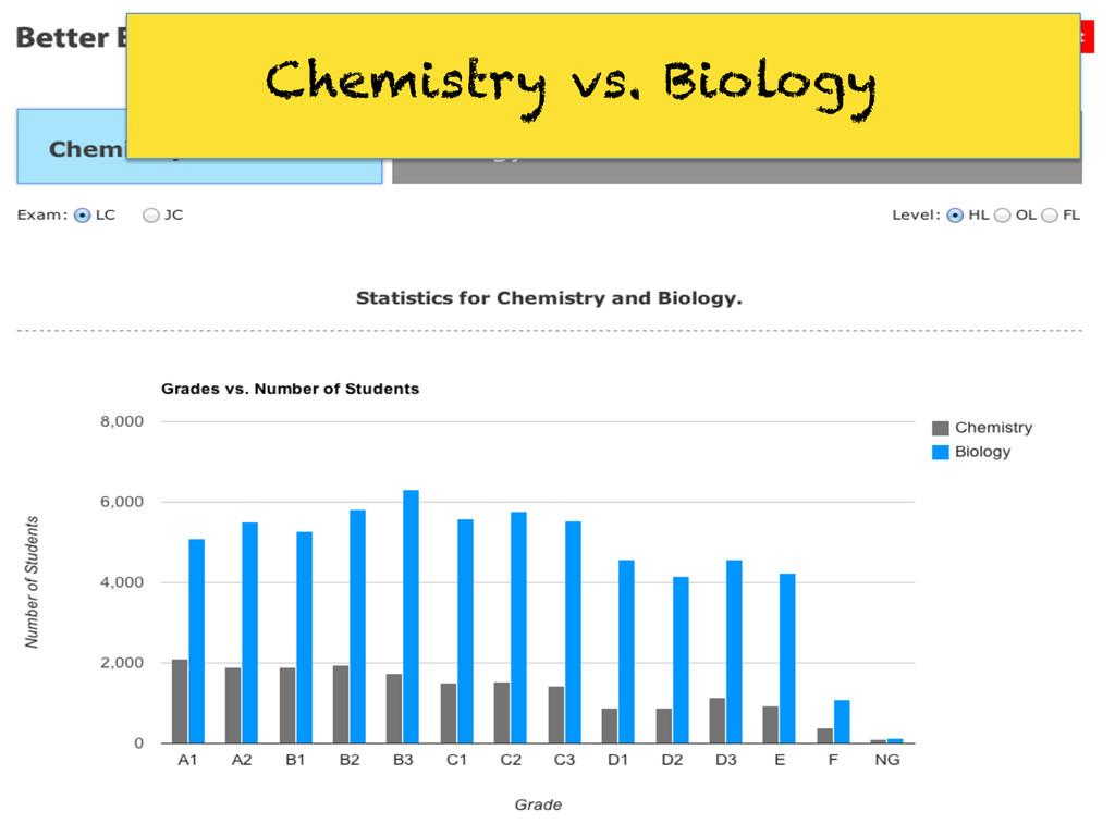 Chemistry vs. Biology