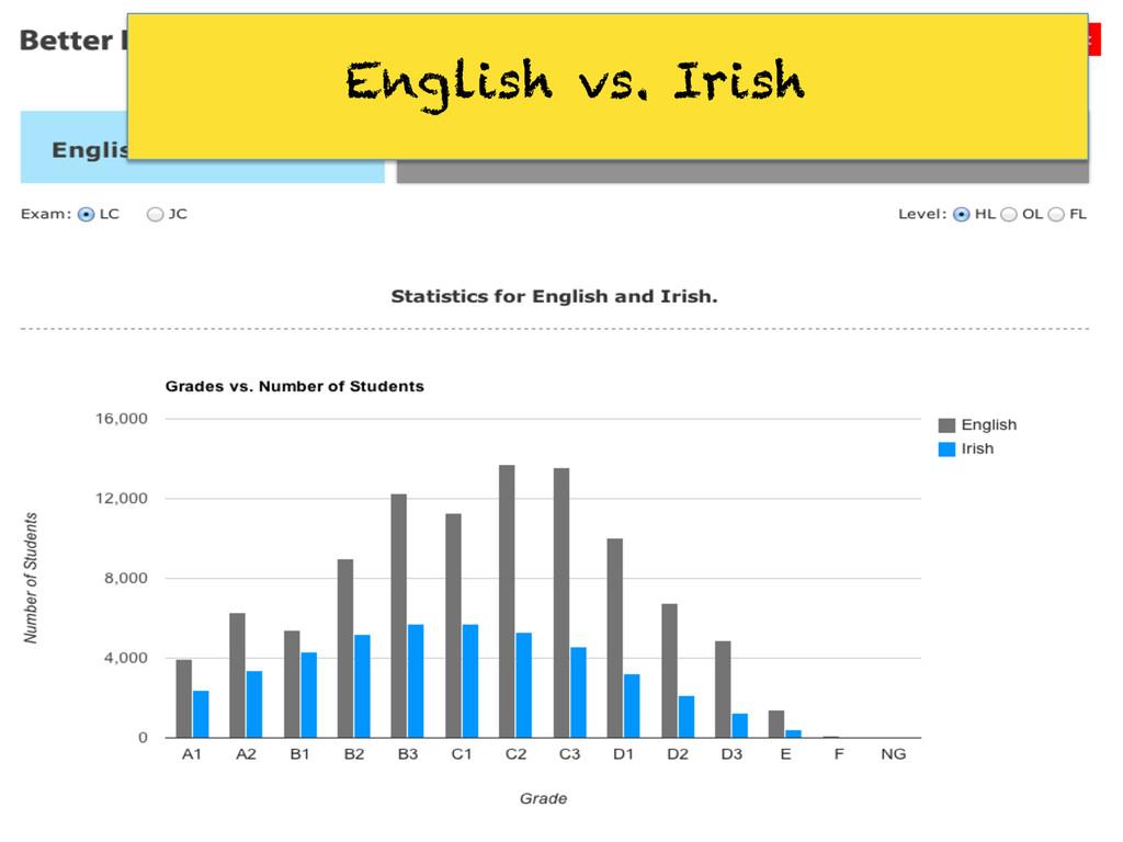 English vs. Irish