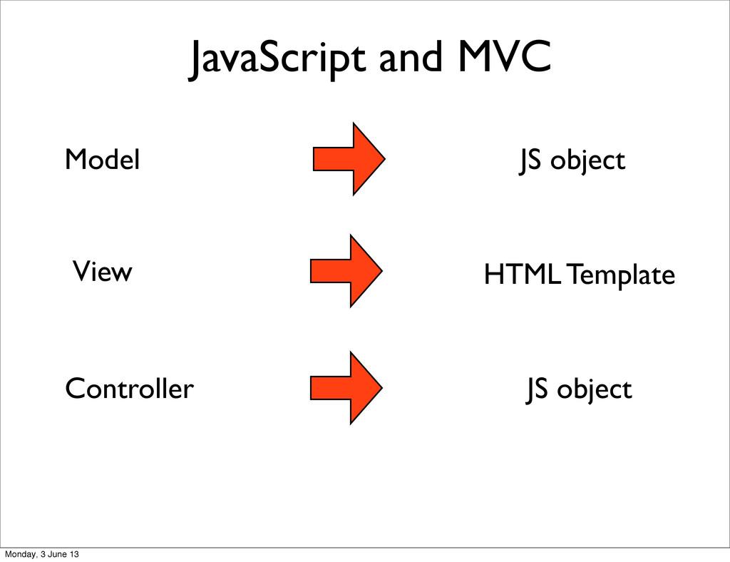 JavaScript and MVC JS object HTML Template JS o...
