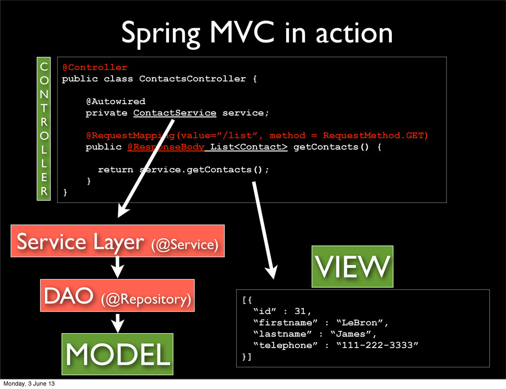 Spring MVC in action Service Layer (@Service) @...