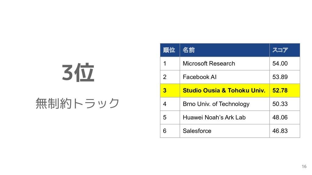 順位 名前 スコア 1 Microsoft Research 54.00 2 Facebook...