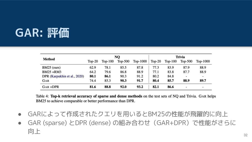 GAR: 評価 ● GARによって作成されたクエリを用いるとBM25の性能が飛躍的に向上 ● ...