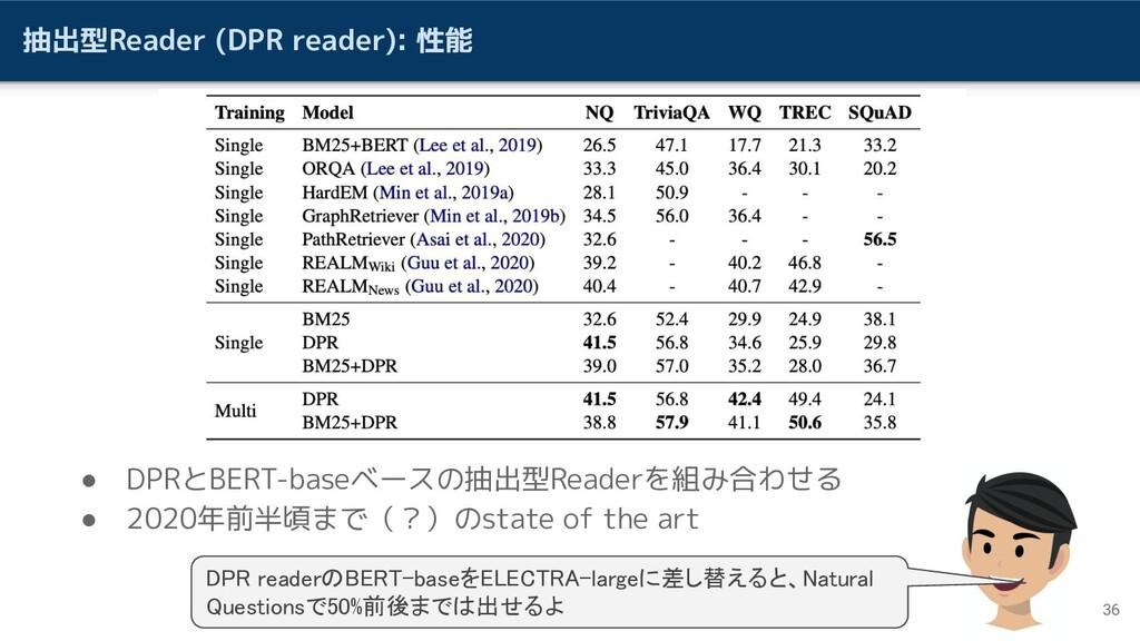 抽出型Reader (DPR reader): 性能 ● DPRとBERT-baseベースの抽...