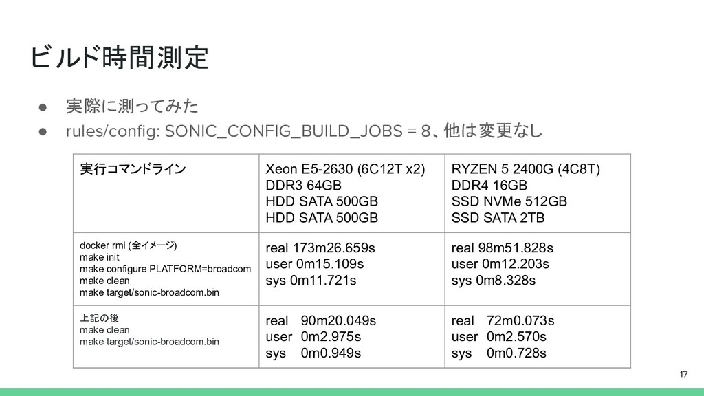 ビルド時間測定 ● 実際に測ってみた ● rules/config: SONIC_CONFIG_...