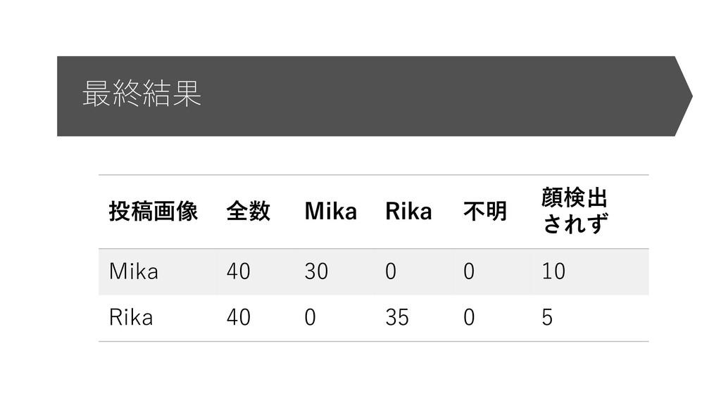 最終結果 投稿画像 全数 Mika Rika 不明 顔検出 されず Mika 40 30 0 ...