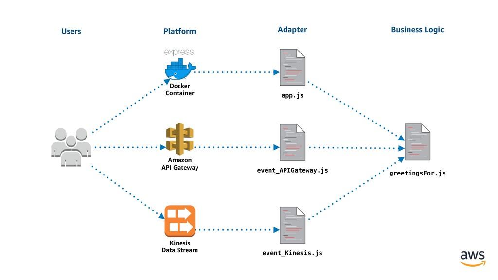 greetingsFor.js event_APIGateway.js event_Kines...