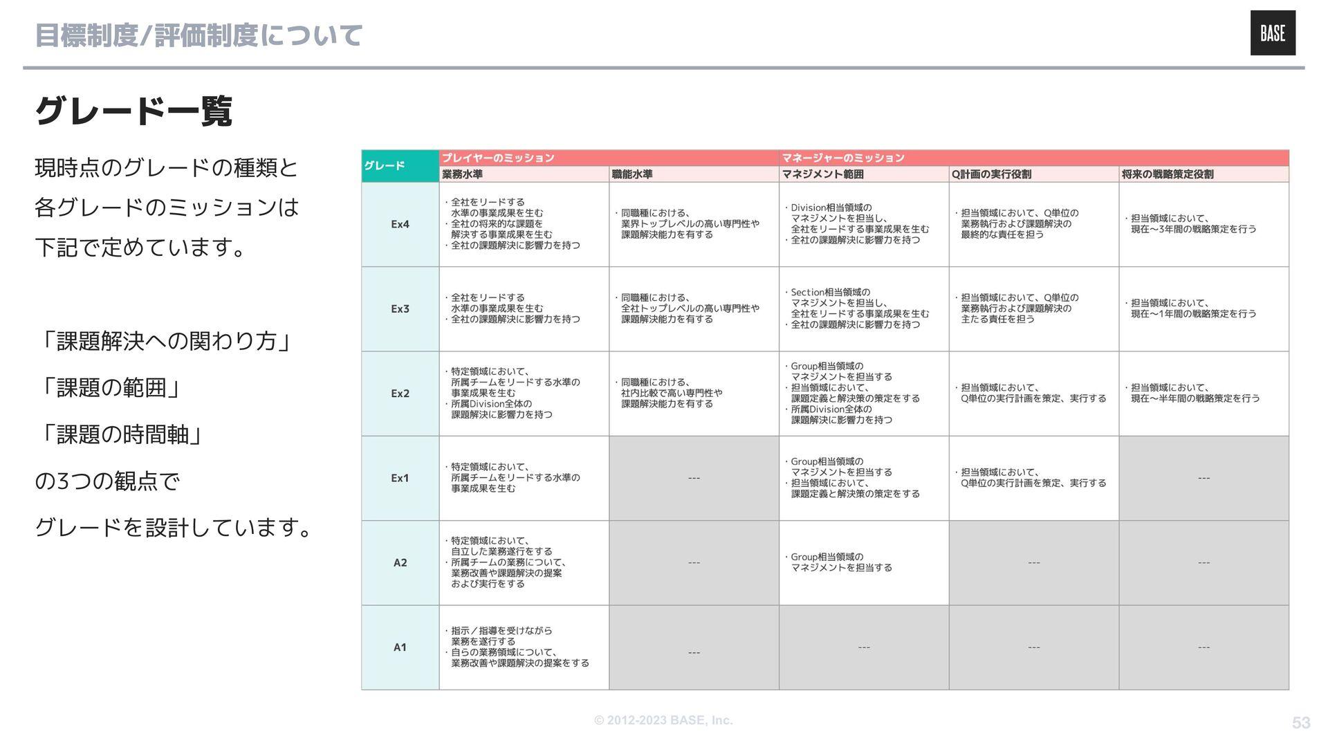 © 2012-2020 BASE, Inc. 沿革
