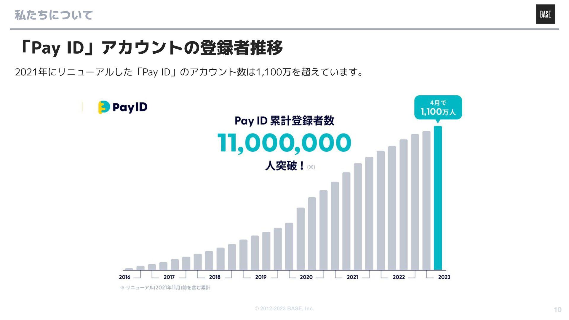 © 2012-2020 BASE, Inc. 私たちについて 今後の方針 オーナーズの付加価値...