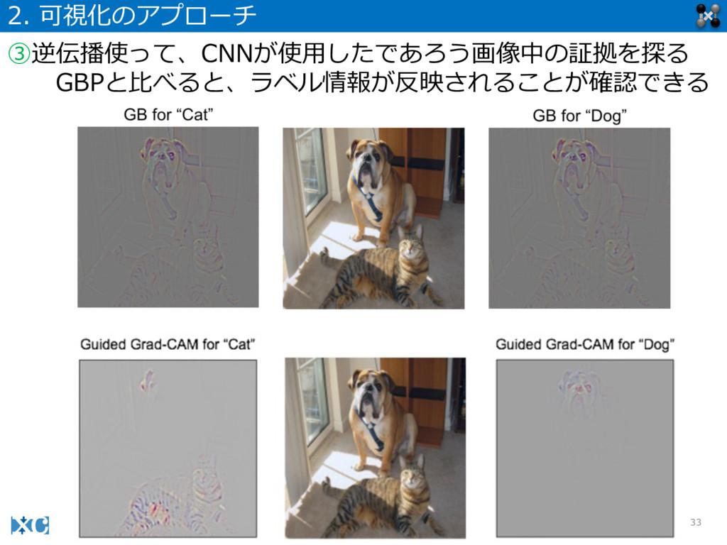 33 2. 可視化のアプローチ ③逆伝播使って、CNNが使⽤用したであろう画像中の証拠を探る...