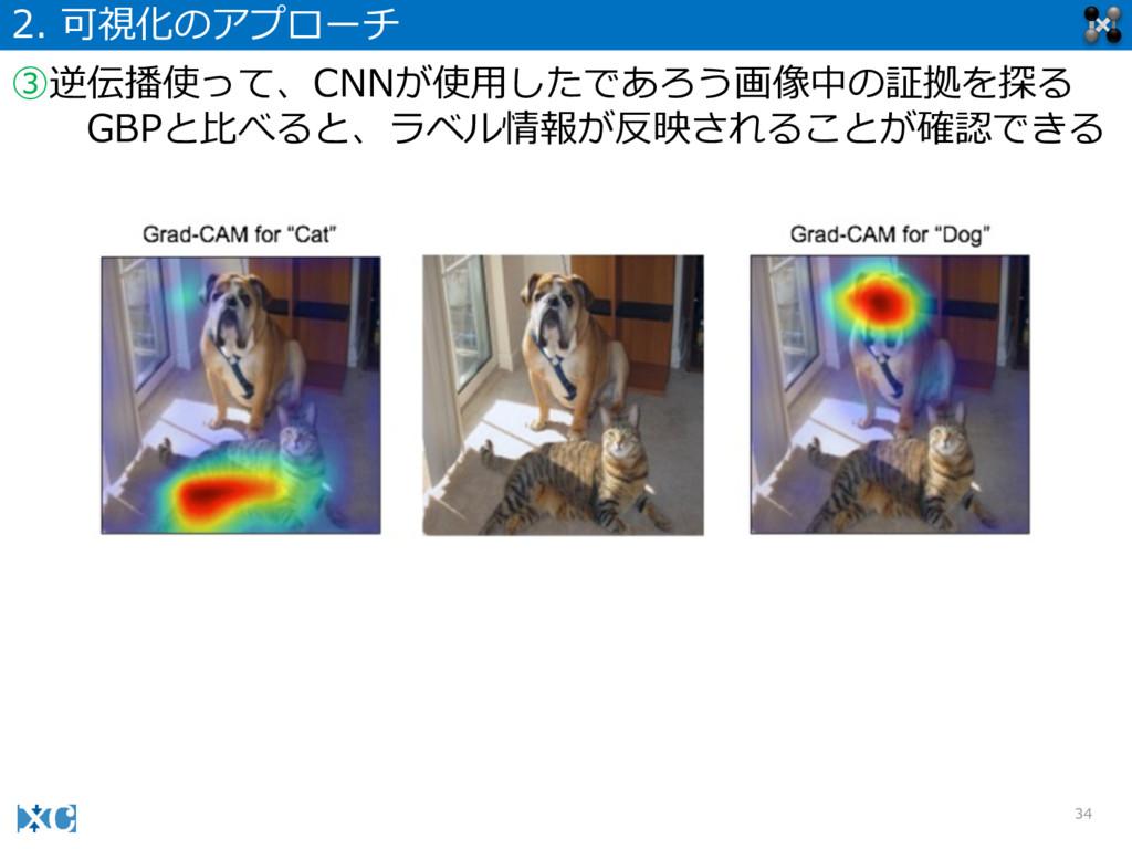 34 2. 可視化のアプローチ ③逆伝播使って、CNNが使⽤用したであろう画像中の証拠を探る...