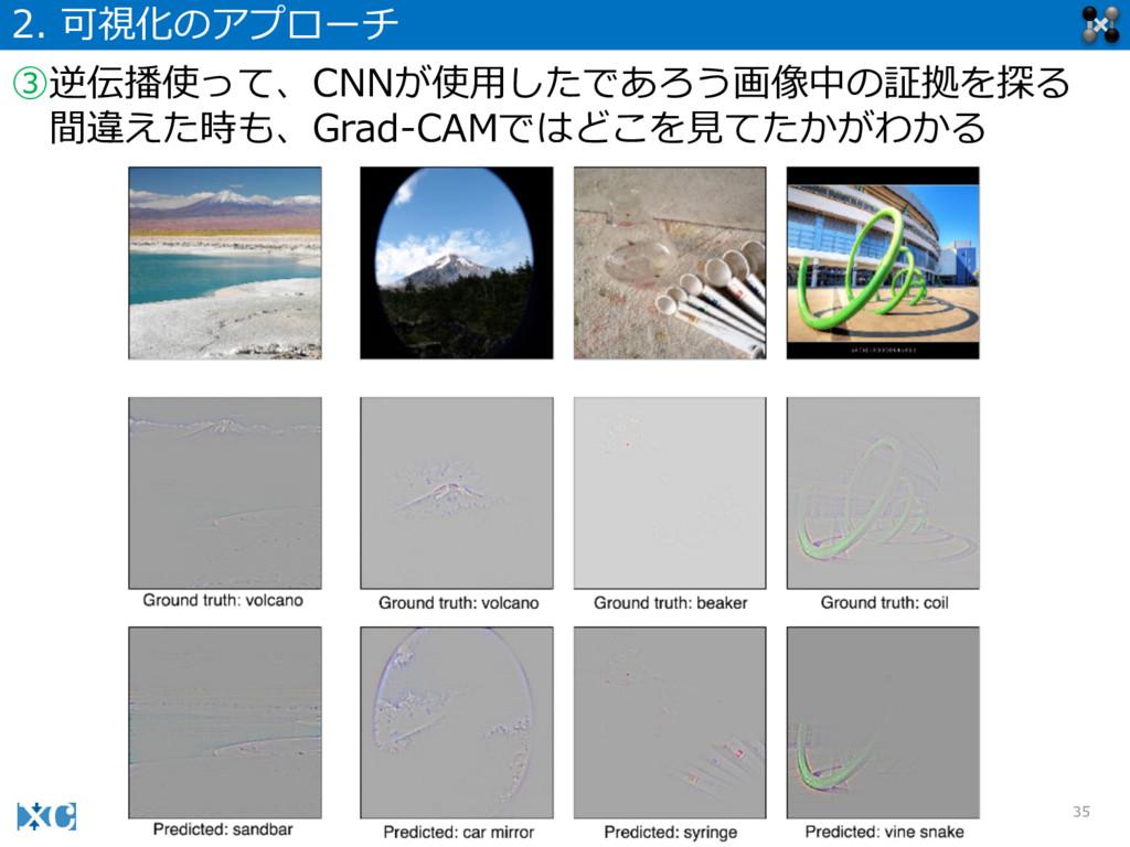 35 2. 可視化のアプローチ ③逆伝播使って、CNNが使⽤用したであろう画像中の証拠を探る...