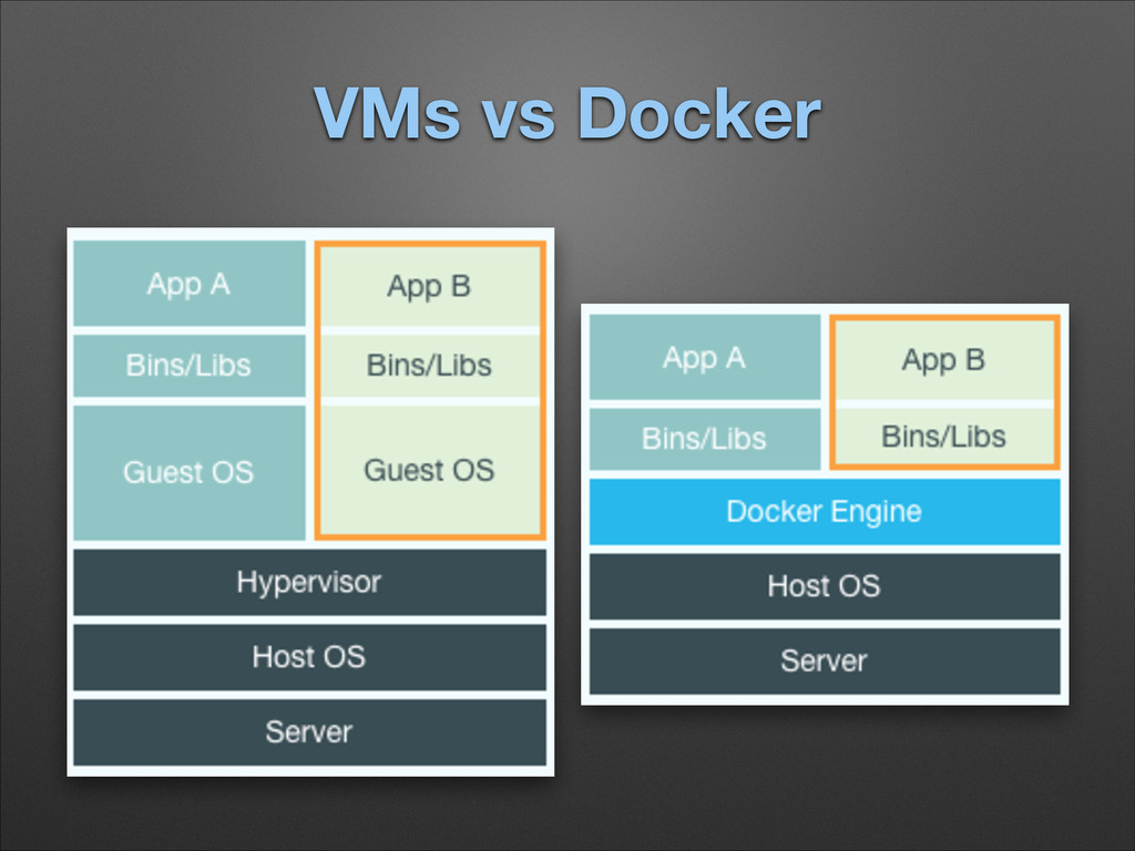 VMs vs Docker