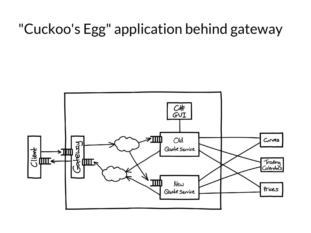 """Cuckoo's Egg"" application behind gateway"