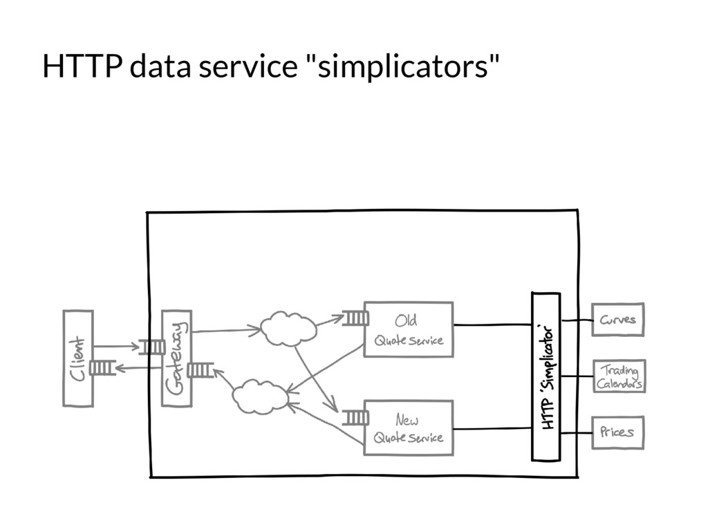 "HTTP data service ""simplicators"""