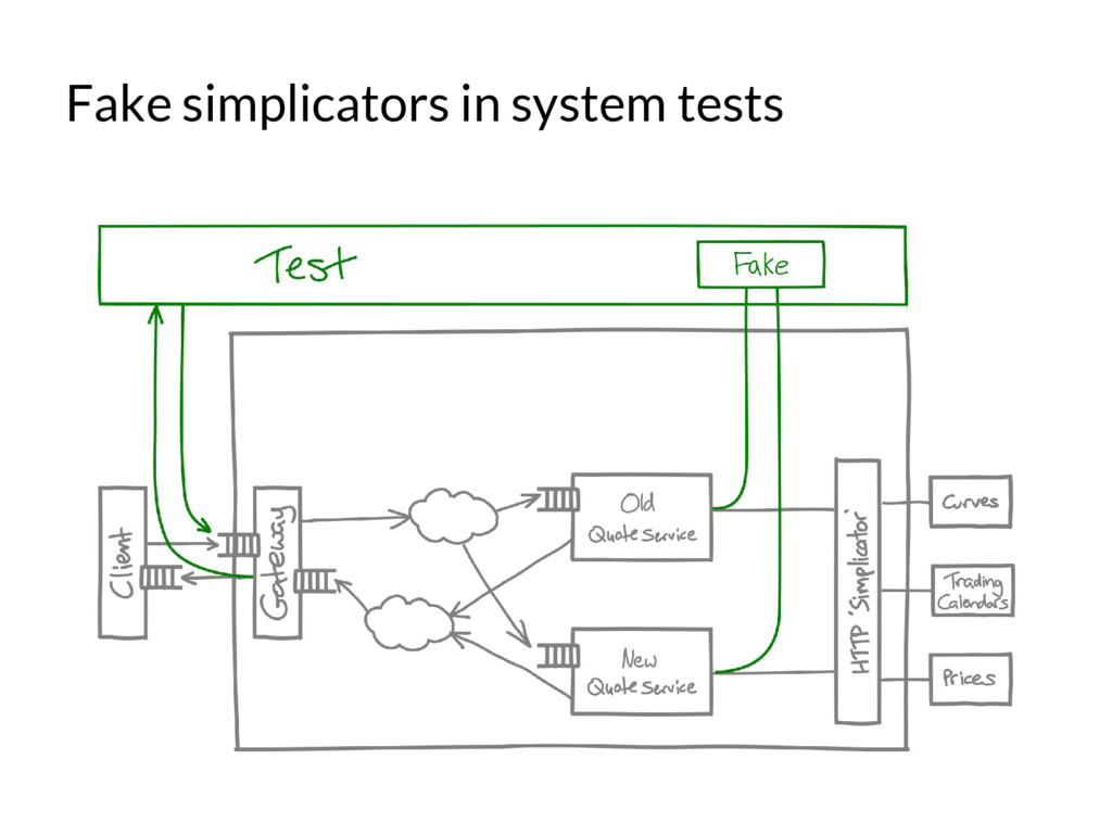 Fake simplicators in system tests