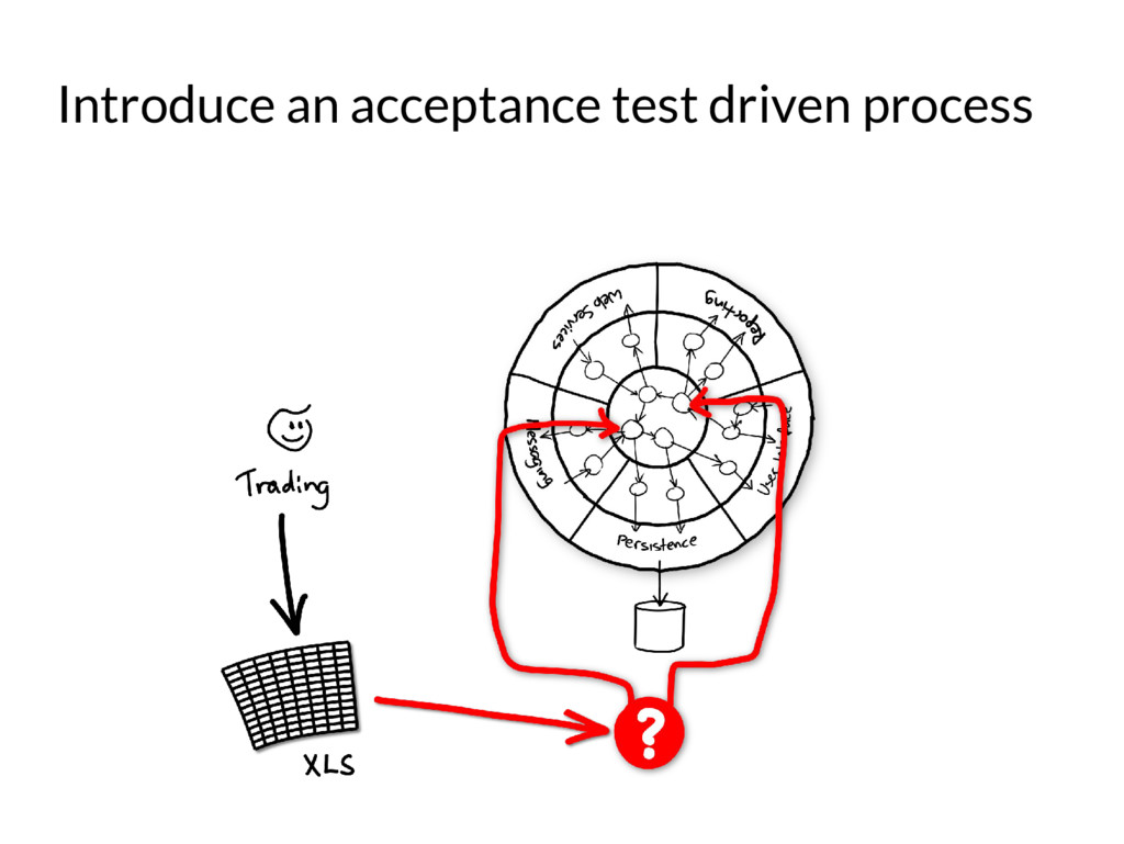 Introduce an acceptance test driven process