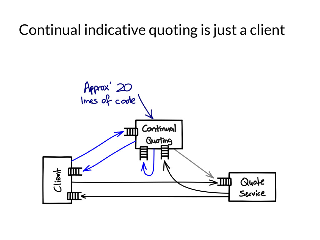 Continual indicative quoting is just a client