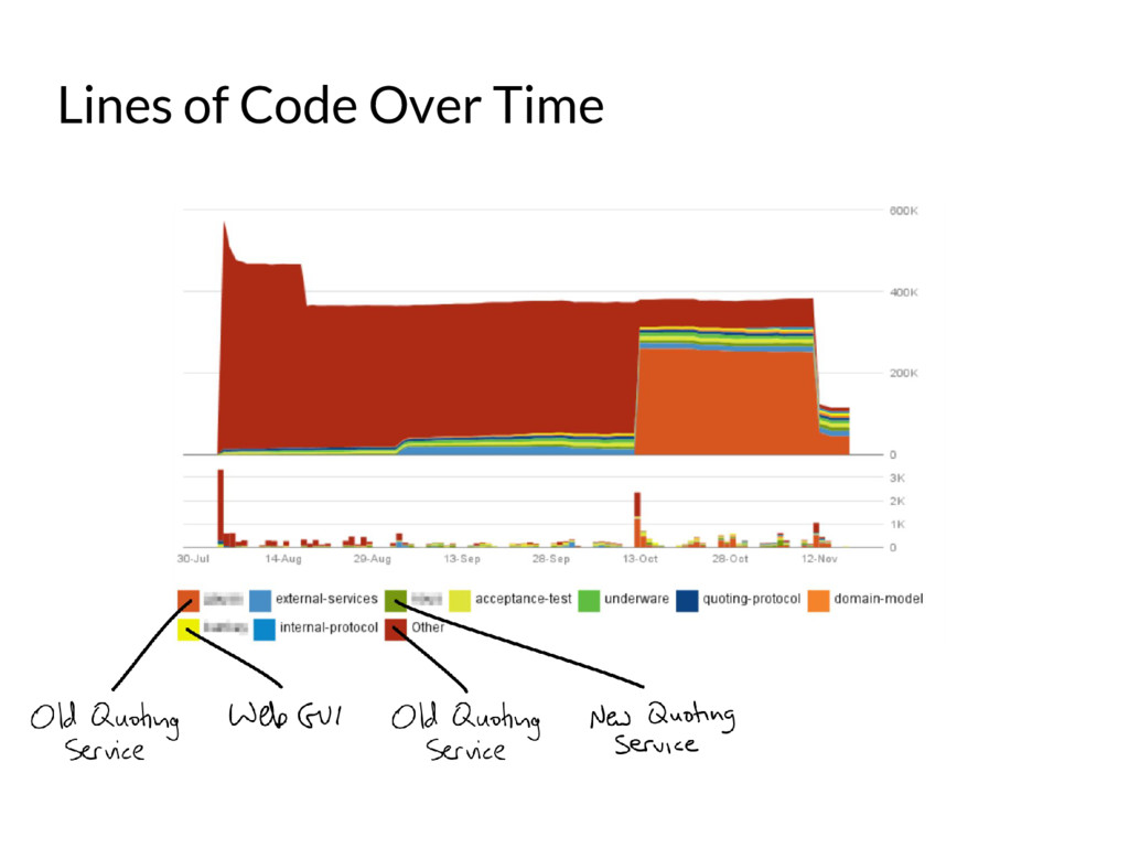 Lines of Code Over Time