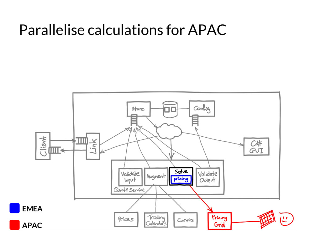 Parallelise calculations for APAC APAC EMEA