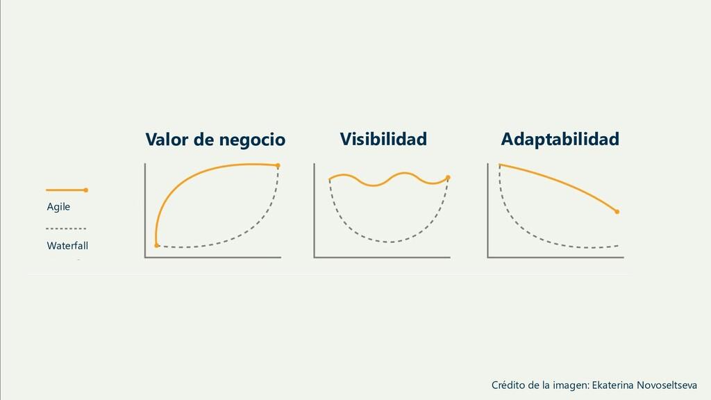 Agile Waterfall Valor de negocio Visibilidad Ad...
