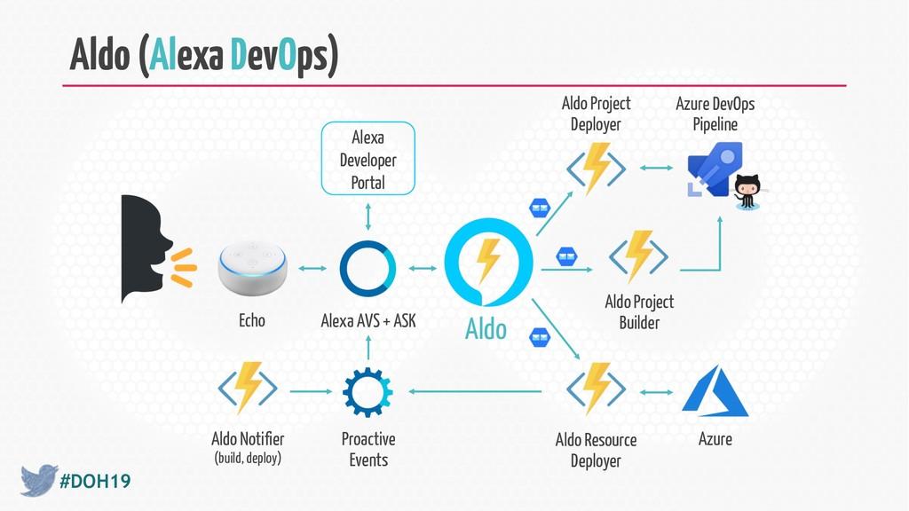 #DOH19 Aldo (Alexa DevOps) Aldo Project Deploye...