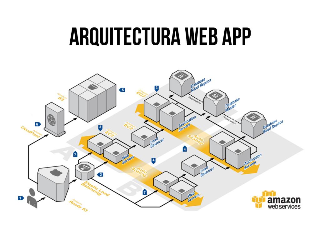 arquitectura web app