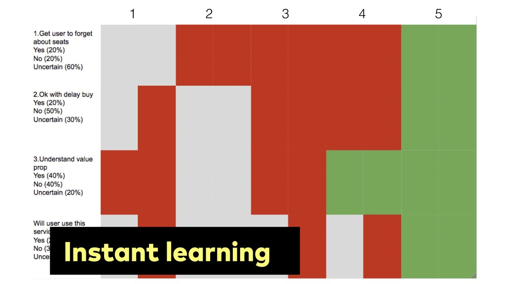 1 2 3 4 5 Instant learning