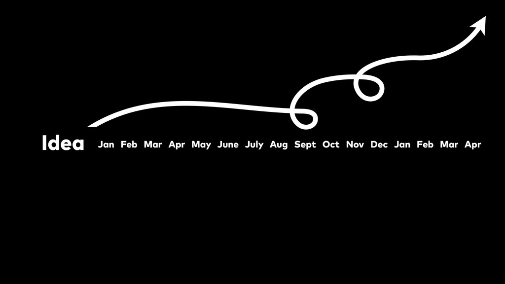 Idea Jan Feb Mar Apr May June July Aug Sept Oct...