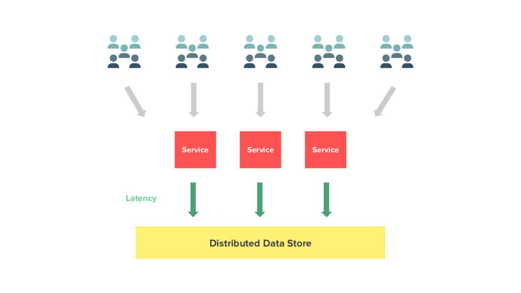 Service Service Service Distributed Data Store ...