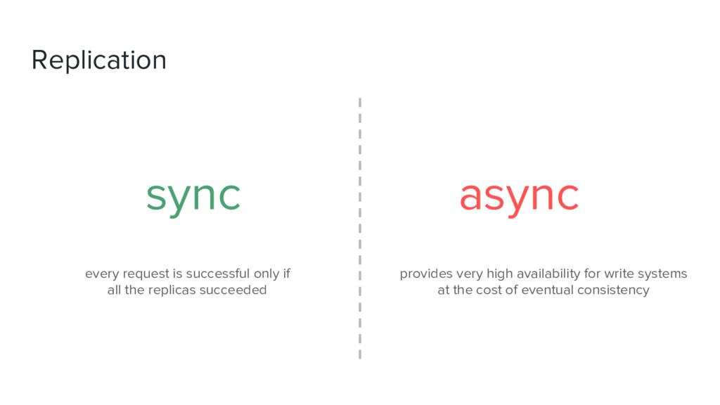 Replication sync async provides very high avail...