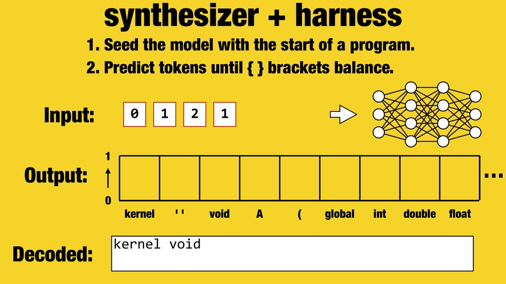 synthesizer + harness 0 1 2 1 1. Seed the model...