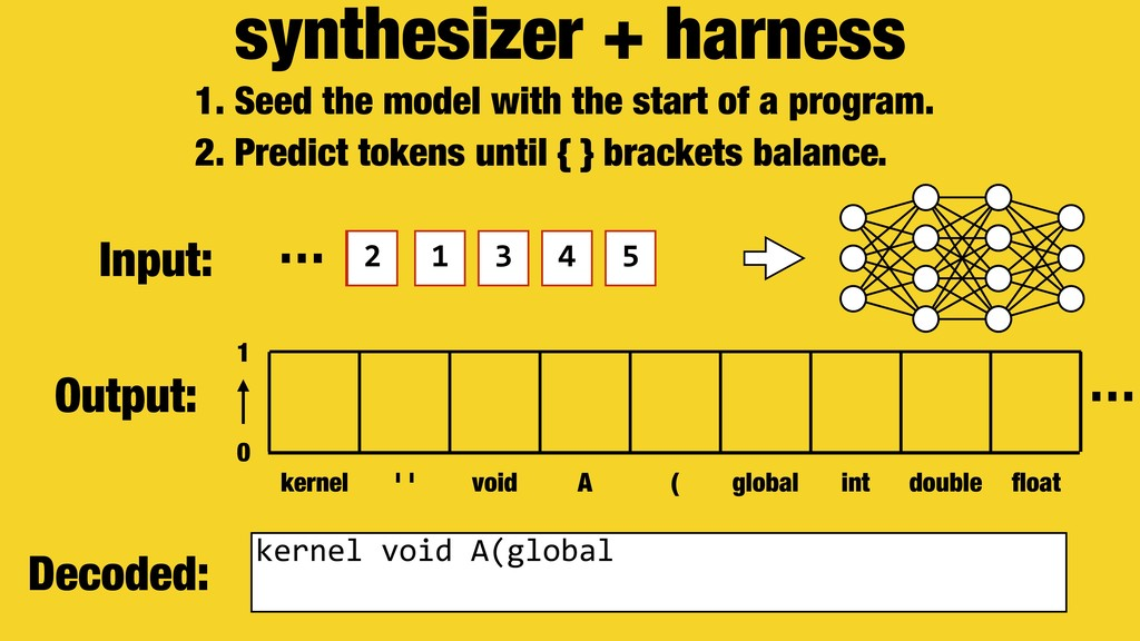 synthesizer + harness 1 2 1 1. Seed the model w...